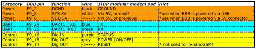 BBB GSM wiring datasheet